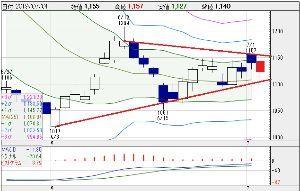 5301 - 東海カーボン(株) GSが目標株価引き下げの自作自演で売り浴びせてきた場合、 明日はこんなふうになっちゃったりするんでし