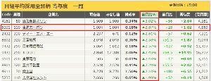 5301 - 東海カーボン(株) 誰も書いてませんでしたけど、本日、 日経平均採用銘柄前日比プラス%第2位でしたよ。