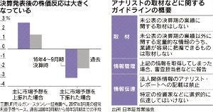 5301 - 東海カーボン(株) 決算発表前の事前取材は、自主規制となっていますが、今回はどうして日経新聞が報道出来たのでしょうか?