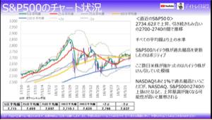 1942 - (株)関電工 昨日の米株チャートです📈