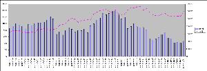 6050 - イー・ガーディアン(株) =====<モルガン売り状況>===== ■折れ線グラフがその日の高値です。 ■棒グラフ