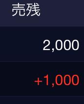 5337 - ダントーホールディングス(株) 売り残カワイイ🤗