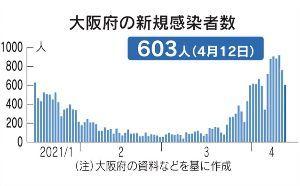 ポンコツにゃく板 > 大阪コロナ  大阪府に 第4波が来てるにゃろ? こりぇ~ 😨