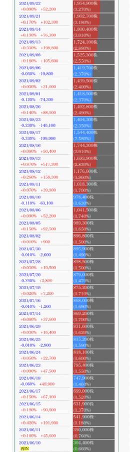 4764 - Nexus Bank(株) 売り玉 平均145位かにゃ😀