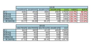 3221 - (株)ヨシックス 決算発表まで、たった10営業日。悪い決算は出ないよ。