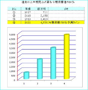 2160 - (株)ジーエヌアイグループ 決算も8/14と近づき 数字が気になる今日この頃です 過去のおさらいのため 数字を図にしてみました