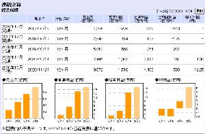 2160 - (株)ジーエヌアイグループ  > 親子の逆転現象は多々ある。  実際、コングロマリットディスカウントは 9984 SBG