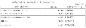 2160 - (株)ジーエヌアイグループ > 2017年は春節明け2月23日にGNIも想定していなかった?アイスー新保険目録掲載ニュース