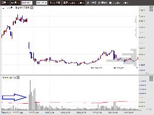 2160 - (株)ジーエヌアイグループ > 今週だったか、先週だったか > 「高値掴みの期日売りで300万株の信用投げが来るぞ」