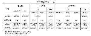 2160 - (株)ジーエヌアイグループ 深センA創業板の時価総額の平均は約1300億?(去年の5月時点)  さて、安定黒字で中国6つしかない