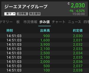2160 - (株)ジーエヌアイグループ 明日はこういう露骨な売り浴びせがないといいんだけど😡