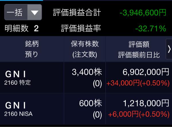 2160 - (株)ジーエヌアイグループ こんばんは〜、弱小4000株(平均取得単価3016円)、第16回目の報告です。  本日は10円高、プ