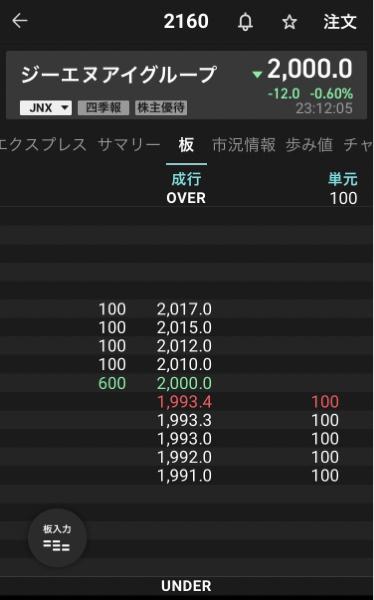 2160 - (株)ジーエヌアイグループ 結局びびってPTS2000円に売り並ぶイナゴ供。 だっさ(爆笑)