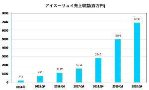 2160 - (株)ジーエヌアイグループ 売上高については、正直なところ会社が2~3年前に想定した(数値かグラフ)よりも下回っていたという認識