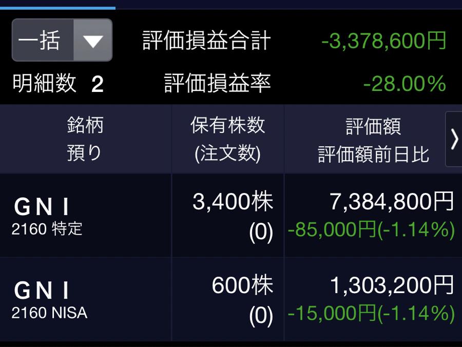 2160 - (株)ジーエヌアイグループ こんばんは〜、弱小4000株(平均取得単価3016円)、第55回目の報告です。  本日は25円安、マ