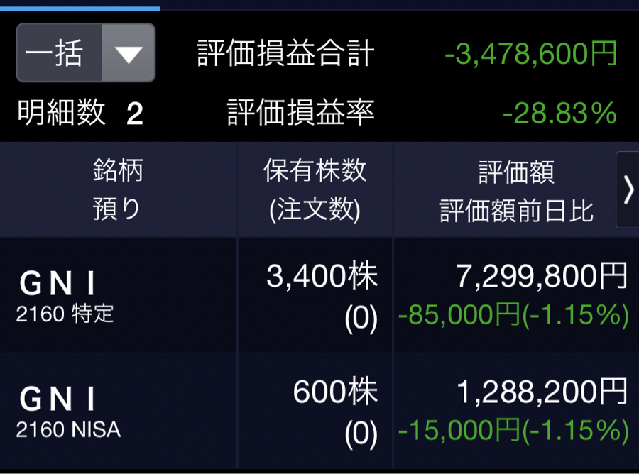 2160 - (株)ジーエヌアイグループ こんばんは〜、弱小4000株(平均取得単価3016円)、第56回目の報告です。  本日は25円安、マ