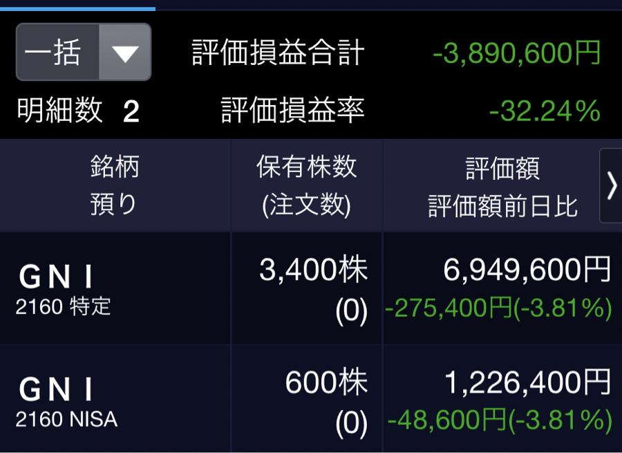 2160 - (株)ジーエヌアイグループ こんばんは〜、弱小4000株(平均取得単価3016円)、第59回目の報告です。  本日は81円安、マ