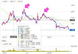 2160 - (株)ジーエヌアイグループ MSワラントの発表があったのが2/9で、その日の終値は2006円。  ワラントによって下げ圧力があっ