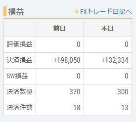 usdjpy - アメリカ ドル / 日本 円 昨日も今日も、余り市場に参加出来なかったな・・・・ 昨日発売した「ガレリアの地下迷宮」で遊んでたせい