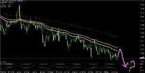 usdjpy - アメリカ ドル / 日本 円 ドル円は日足で戻り売り狙い中です♬