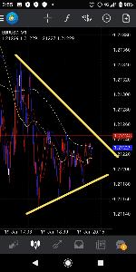 usdjpy - アメリカ ドル / 日本 円 ちなみにドル円逆パターンでユーロ1分足、このパターンで下がる事は多いよ。 可能性の話しだけど。