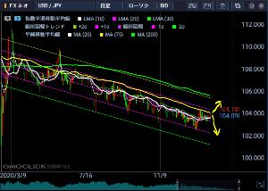 usdjpy - アメリカ ドル / 日本 円 まあ、随分盛り上がっている買い手も多いんじゃないかな? およそ10か月続いたこの流れに終止符を打って