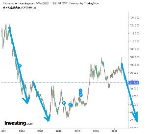 usdjpy - アメリカ ドル / 日本 円 このように下がります、間違いございません このように下がります、間違いございません このように下がり