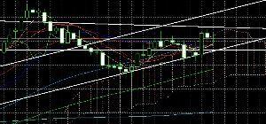 usdjpy - アメリカ ドル / 日本 円 MAは馬鹿には出来ないな 株から20年以上やってるけど必要だ