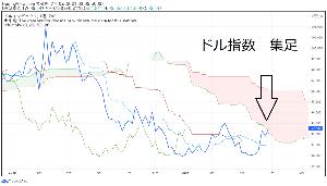 usdjpy - アメリカ ドル / 日本 円 週足のドル指数は雲にぶつかる ここが頂点だな もう上がらない Sしたらいいよ