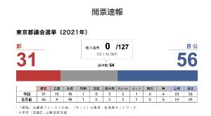 usdjpy - アメリカ ドル / 日本 円 結果出たずら。