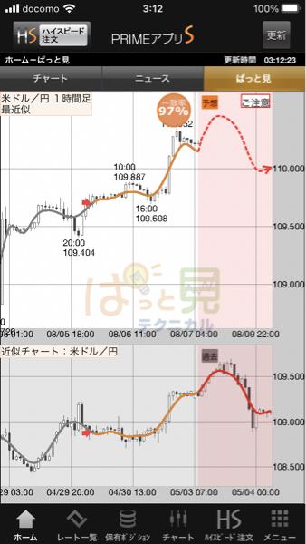 usdjpy - アメリカ ドル / 日本 円 😪クックック売り、