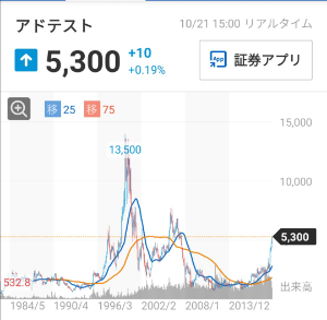 6857 - (株)アドバンテスト アドバンテストのチャート