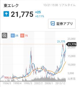 6857 - (株)アドバンテスト 東京エレクトロンのチャート