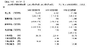 6629 - テクノホライゾン(株) 大幅な増収増益♪ 今期予想は、超保守的♪ 尚且つ、予想PERは、6倍台で実質PBRは1倍割れの超割安