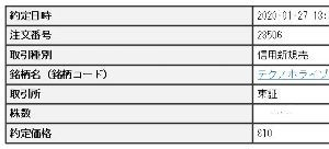 6629 - テクノホライゾン・ホールディングス(株) 昨日の後場、下がり切った最安値近辺で空売った。 今日は寄りから下がったあとプラ転しそうだけどどうでし
