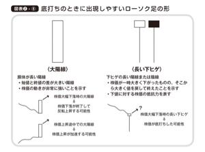 4430 - 東海ソフト(株) 底打ち
