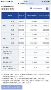6070 - キャリアリンク(株) 日証金の融資残高の速報値と確定値が違い過ぎてて、夜の速報値では全くあてになりませんね。 いくら速報と