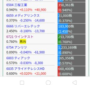 6721 - ウインテスト(株) JPモルガン証券が23日に空売りしてるなー