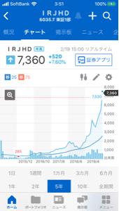 6035 - (株)アイ・アールジャパンホールディングス 素晴らしいチャート。 長期チャートは右肩上がりです。 年初高値!