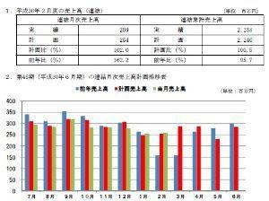 2405 - (株)フジコー 2月度の売上高が発表されました。 計画比102.0%でした。 回復の流れがはっきりしてきました。