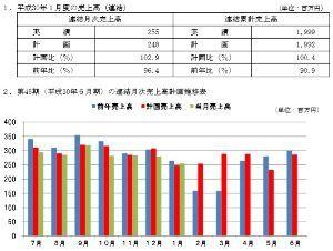 2405 - (株)フジコー 来週は2月度の売上高の発表があります。 先月(1月度)の売り上げは、計画比102.9%と 久しぶりに