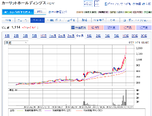 5020 - JXTGホールディングス(株) ほんとに株価の動きって先はどうなるのかわかりませんね。 ほんの数カ月前まではここJXTGとさほど変わ