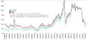 5020 - JXTGホールディングス(株) >2007年後半あたりからの急激な原油価格高騰を第三次オイルショックと説明する人もいる