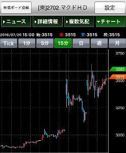 2702 - 日本マクドナルドホールディングス(株) 鬼より怖い一文新値  鬼より怖い一文新値という相場格言があります。 一文というのは昔のお金の単位で現
