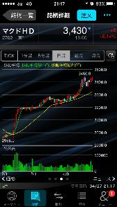2702 - 日本マクドナルドホールディングス(株) これでもバーコードなんですか?👴🏻 > マックの5円バーコード株価 > 北朝鮮並みに異常