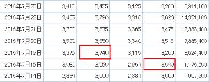2702 - 日本マクドナルドホールディングス(株) 昨年の7月なら一度、STOP高してる -。