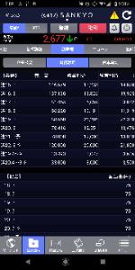 6417 - (株)SANKYO 減益多い中、今期横ばい予想なら上出来でしょう(^-^)予想が 来期が強気の予想なのも良さげです♪