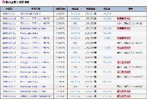 5726 - (株)大阪チタニウムテクノロジーズ 株式売買状況  外人、買越4824億円(前週買越3982億円)  個人、売越4337億円(前週売越4