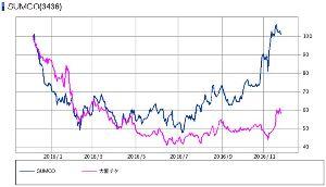 5726 - (株)大阪チタニウムテクノロジーズ SUMCOと比較。出遅れ過ぎで、かい離でか過ぎ∥ とりあえず年初来高値奪還しましょw