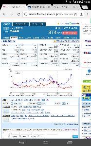 5726 - (株)大阪チタニウムテクノロジーズ 青線は三井金属。赤線大阪チ。比較すると下落時期と大底時期が三井が半年早い。なので大阪はまだまだこれか
